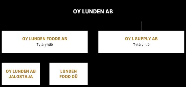 Organisaatiokaavio – Oy Lunden Ab